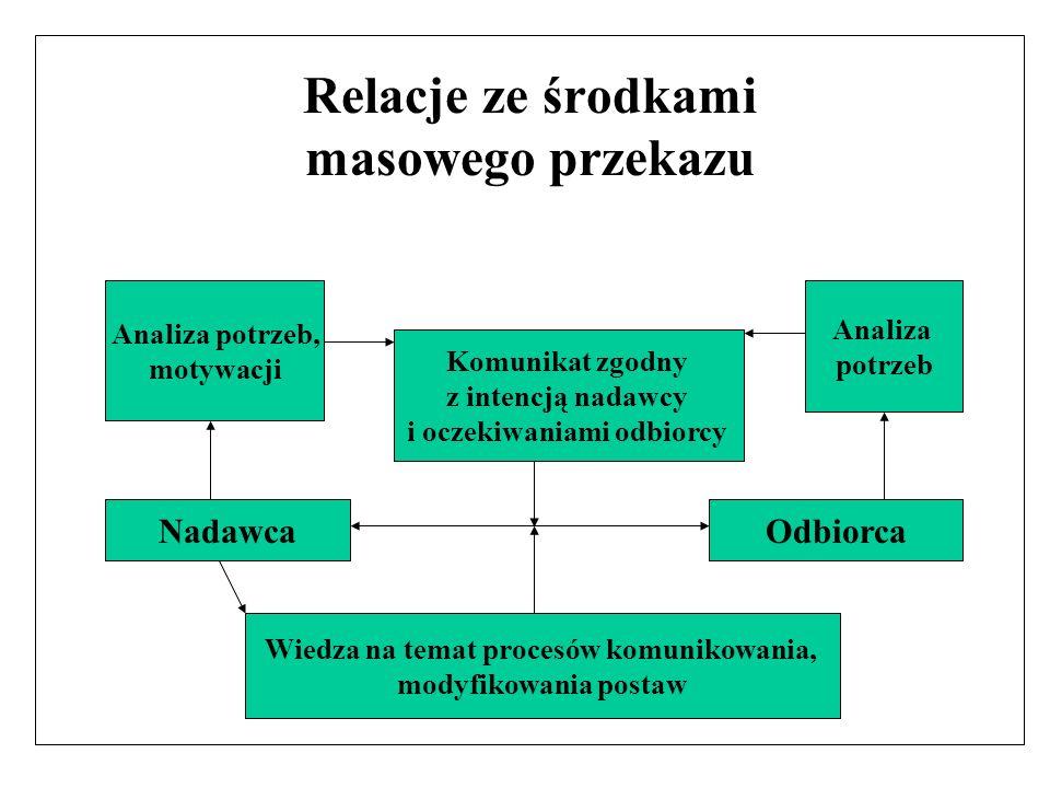 Relacje ze środkami masowego przekazu Analiza potrzeb, motywacji Komunikat zgodny z intencją nadawcy i oczekiwaniami odbiorcy Analiza potrzeb NadawcaO