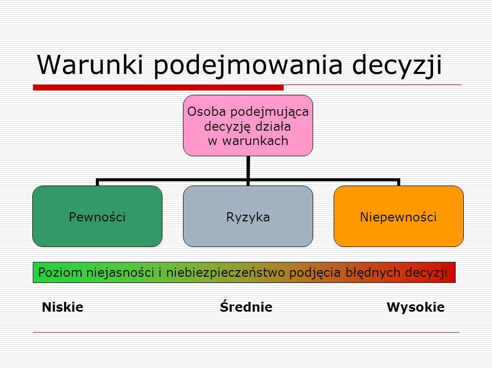 Obszary zmian w organizacji Zmiana struktury i schematu organizacji Zmiany techniki i operacji Zmiany w zasobach ludzkich