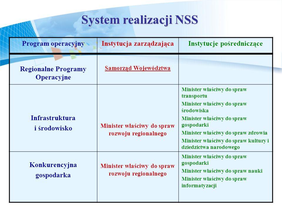 System realizacji NSS Program operacyjnyInstytucja zarządzającaInstytucje pośredniczące Regionalne Programy Operacyjne Samorząd Województwa Infrastruk