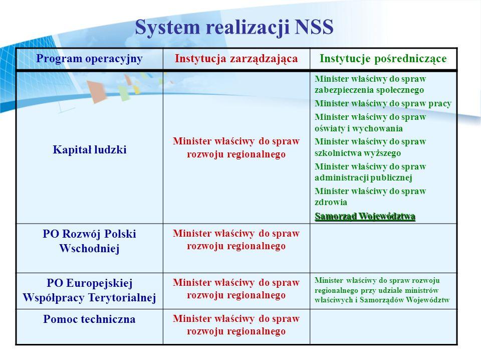 System realizacji NSS Program operacyjnyInstytucja zarządzającaInstytucje pośredniczące Kapitał ludzki Minister właściwy do spraw rozwoju regionalnego