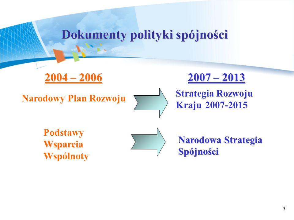 3 Dokumenty polityki spójności 2004 – 20062007 – 2013 2004 – 2006 2007 – 2013 Narodowy Plan Rozwoju Strategia Rozwoju Kraju2007-2015 Wsparcia Podstawy