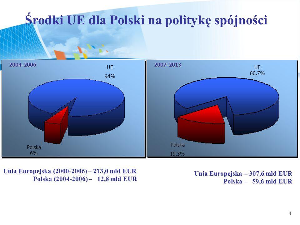 4 Środki UE dla Polski na politykę spójności 2004-20062007-2013 UE 94% Polska 6% UE 80,7% Polska 19,3% Unia Europejska (2000-2006) – 213,0 mld EUR Pol