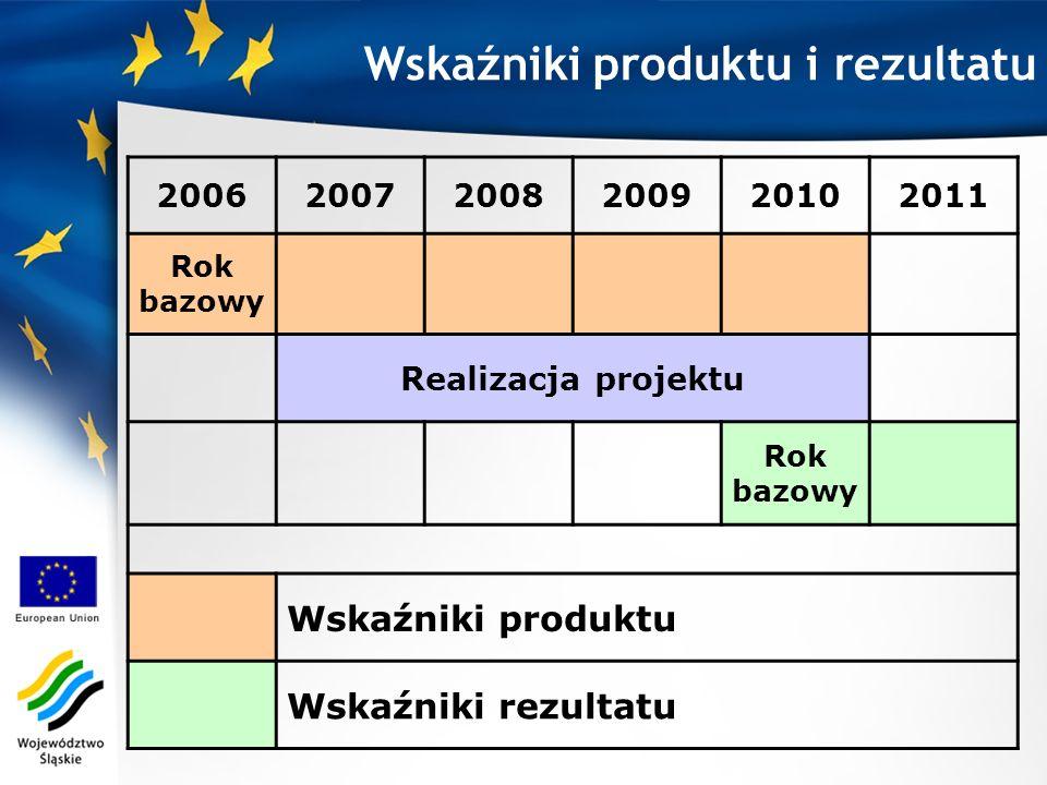 200620072008200920102011 Rok bazowy Realizacja projektu Rok bazowy Wskaźniki produktu Wskaźniki rezultatu Wskaźniki produktu i rezultatu