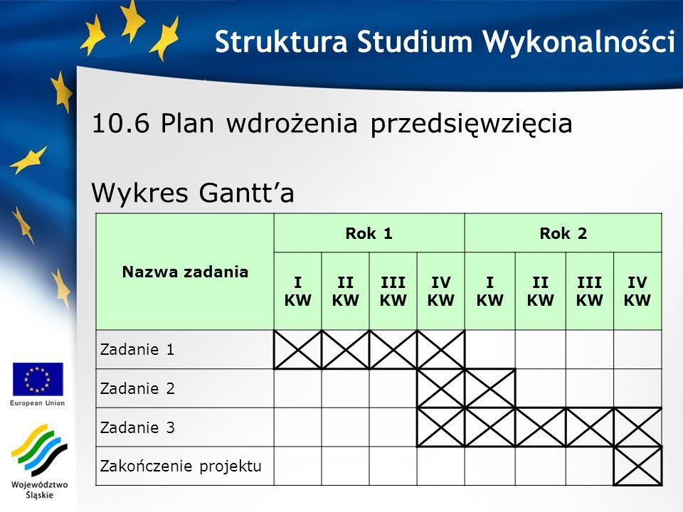 10.6 Plan wdrożenia przedsięwzięcia Wykres Gantta Struktura Studium Wykonalności Nazwa zadania Rok 1Rok 2 I KW II KW III KW IV KW I KW II KW III KW IV