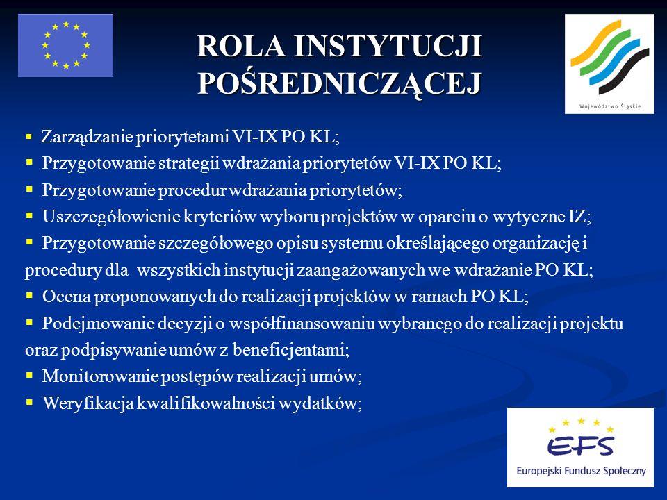 ROLA INSTYTUCJI POŚREDNICZĄCEJ Zarządzanie priorytetami VI-IX PO KL; Przygotowanie strategii wdrażania priorytetów VI-IX PO KL; Przygotowanie procedur