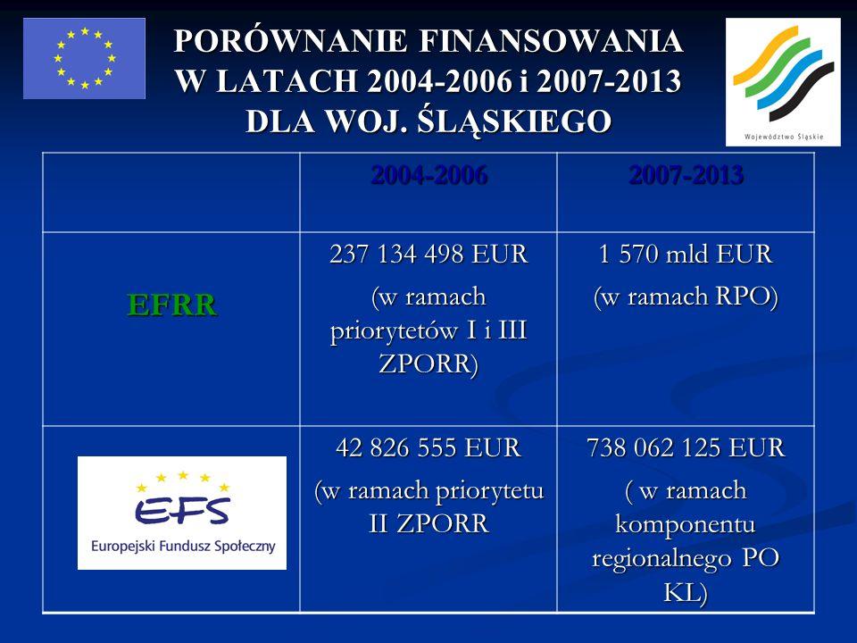 PORÓWNANIE FINANSOWANIA W LATACH 2004-2006 i 2007-2013 DLA WOJ. ŚLĄSKIEGO 2004-20062007-2013EFRR 237 134 498 EUR (w ramach priorytetów I i III ZPORR)