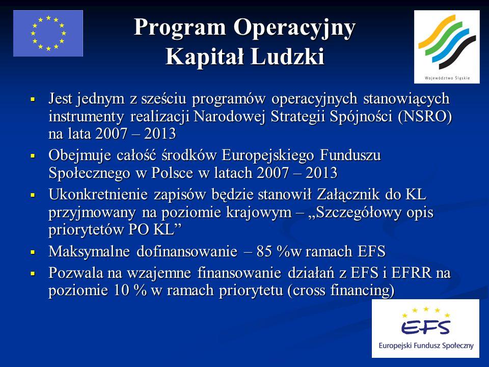 Program Operacyjny Kapitał Ludzki Jest jednym z sześciu programów operacyjnych stanowiących instrumenty realizacji Narodowej Strategii Spójności (NSRO) na lata 2007 – 2013 Jest jednym z sześciu programów operacyjnych stanowiących instrumenty realizacji Narodowej Strategii Spójności (NSRO) na lata 2007 – 2013 Obejmuje całość środków Europejskiego Funduszu Społecznego w Polsce w latach 2007 – 2013 Obejmuje całość środków Europejskiego Funduszu Społecznego w Polsce w latach 2007 – 2013 Ukonkretnienie zapisów będzie stanowił Załącznik do KL przyjmowany na poziomie krajowym – Szczegółowy opis priorytetów PO KL Ukonkretnienie zapisów będzie stanowił Załącznik do KL przyjmowany na poziomie krajowym – Szczegółowy opis priorytetów PO KL Maksymalne dofinansowanie – 85 %w ramach EFS Maksymalne dofinansowanie – 85 %w ramach EFS Pozwala na wzajemne finansowanie działań z EFS i EFRR na poziomie 10 % w ramach priorytetu (cross financing) Pozwala na wzajemne finansowanie działań z EFS i EFRR na poziomie 10 % w ramach priorytetu (cross financing)