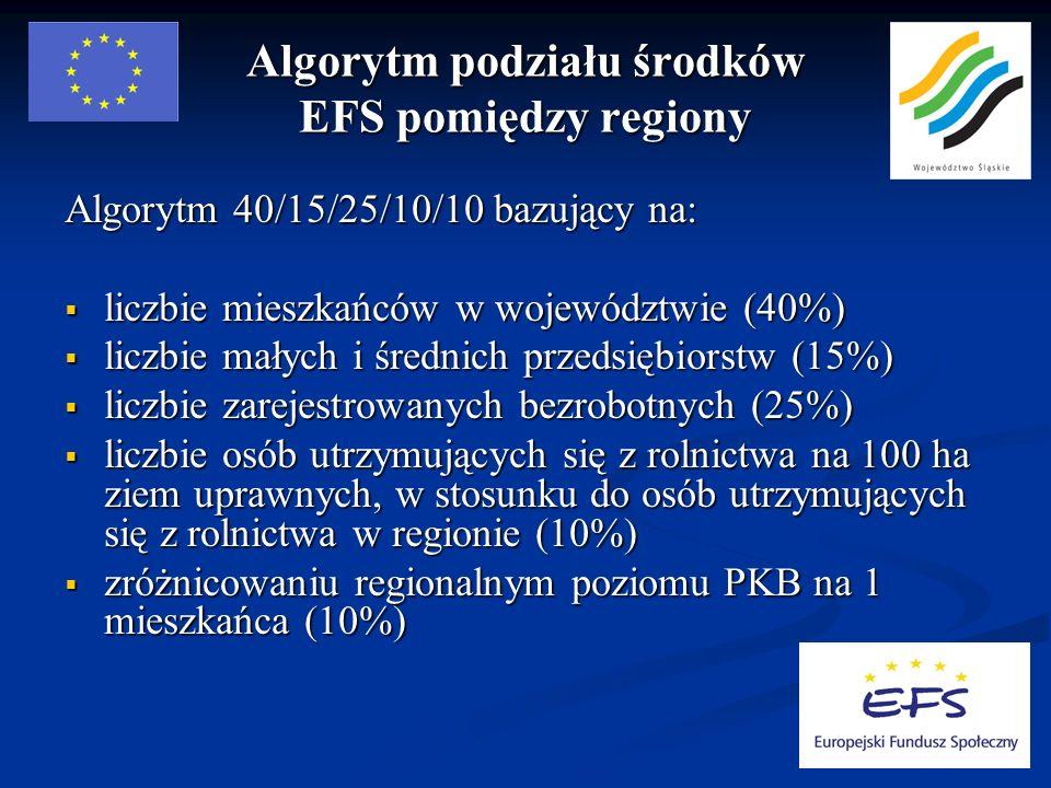 Algorytm podziału środków EFS pomiędzy regiony Algorytm 40/15/25/10/10 bazujący na: liczbie mieszkańców w województwie (40%) liczbie mieszkańców w województwie (40%) liczbie małych i średnich przedsiębiorstw (15%) liczbie małych i średnich przedsiębiorstw (15%) liczbie zarejestrowanych bezrobotnych (25%) liczbie zarejestrowanych bezrobotnych (25%) liczbie osób utrzymujących się z rolnictwa na 100 ha ziem uprawnych, w stosunku do osób utrzymujących się z rolnictwa w regionie (10%) liczbie osób utrzymujących się z rolnictwa na 100 ha ziem uprawnych, w stosunku do osób utrzymujących się z rolnictwa w regionie (10%) zróżnicowaniu regionalnym poziomu PKB na 1 mieszkańca (10%) zróżnicowaniu regionalnym poziomu PKB na 1 mieszkańca (10%)