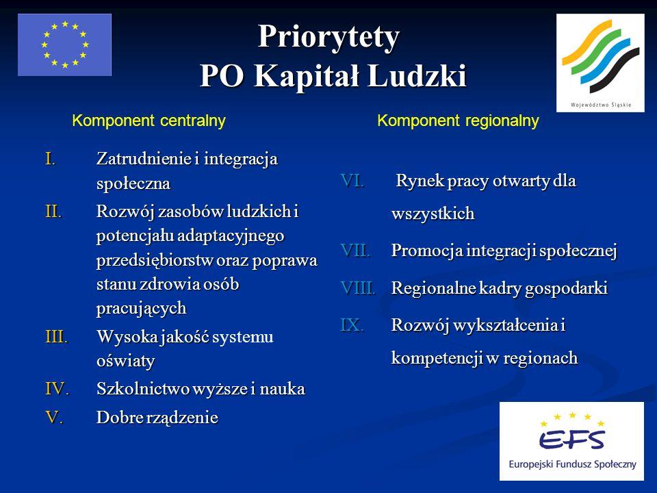 Priorytety PO Kapitał Ludzki Komponent centralnyKomponent regionalny I.Zatrudnienie i integracja społeczna II.Rozwój zasobów ludzkich i potencjału ada