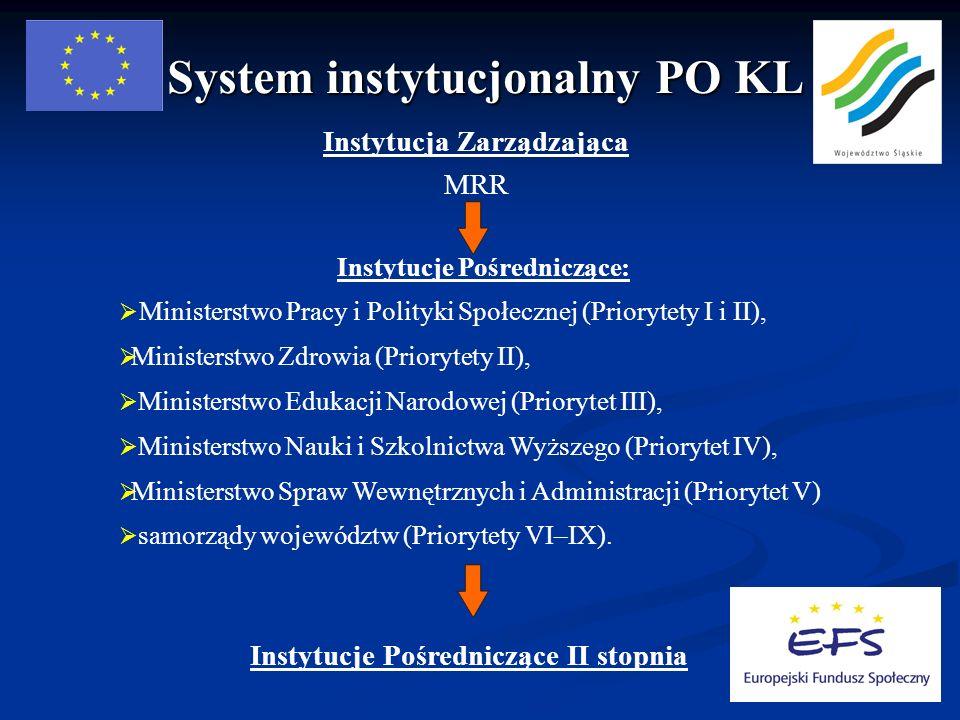 System instytucjonalny PO KL Instytucja Zarządzająca MRR Instytucje Pośredniczące: Ministerstwo Pracy i Polityki Społecznej (Priorytety I i II), Ministerstwo Zdrowia (Priorytety II), Ministerstwo Edukacji Narodowej (Priorytet III), Ministerstwo Nauki i Szkolnictwa Wyższego (Priorytet IV), Ministerstwo Spraw Wewnętrznych i Administracji (Priorytet V) samorządy województw (Priorytety VI–IX).