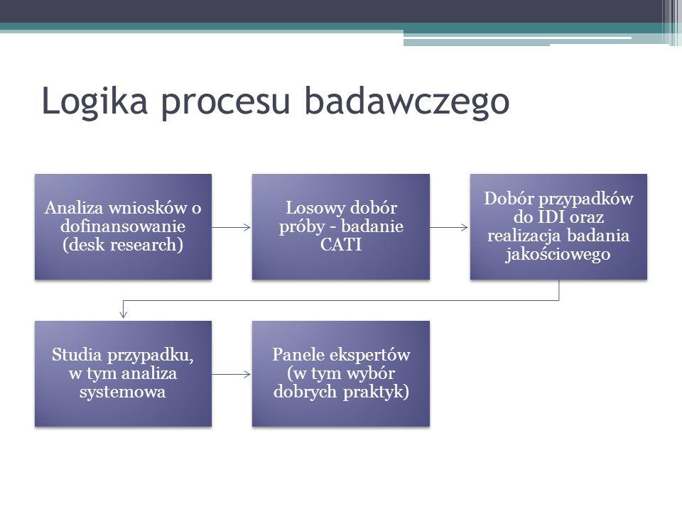 Logika procesu badawczego Analiza wniosków o dofinansowanie (desk research) Losowy dobór próby - badanie CATI Dobór przypadków do IDI oraz realizacja badania jakościowego Studia przypadku, w tym analiza systemowa Panele ekspertów (w tym wybór dobrych praktyk)