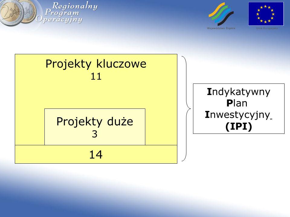 Projekty kluczowe 11 Projekty duże 3 14 Indykatywny Plan Inwestycyjny (IPI)