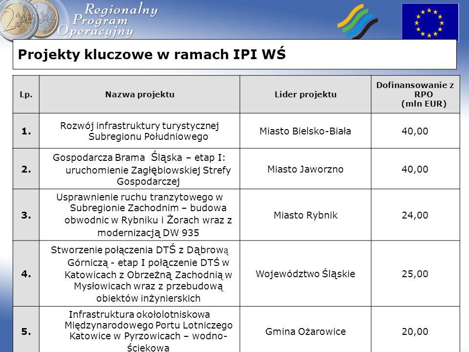 Projekty kluczowe w ramach IPI WŚ Lp.Nazwa projektuLider projektu Dofinansowanie z RPO (mln EUR) 1. Rozwój infrastruktury turystycznej Subregionu Połu