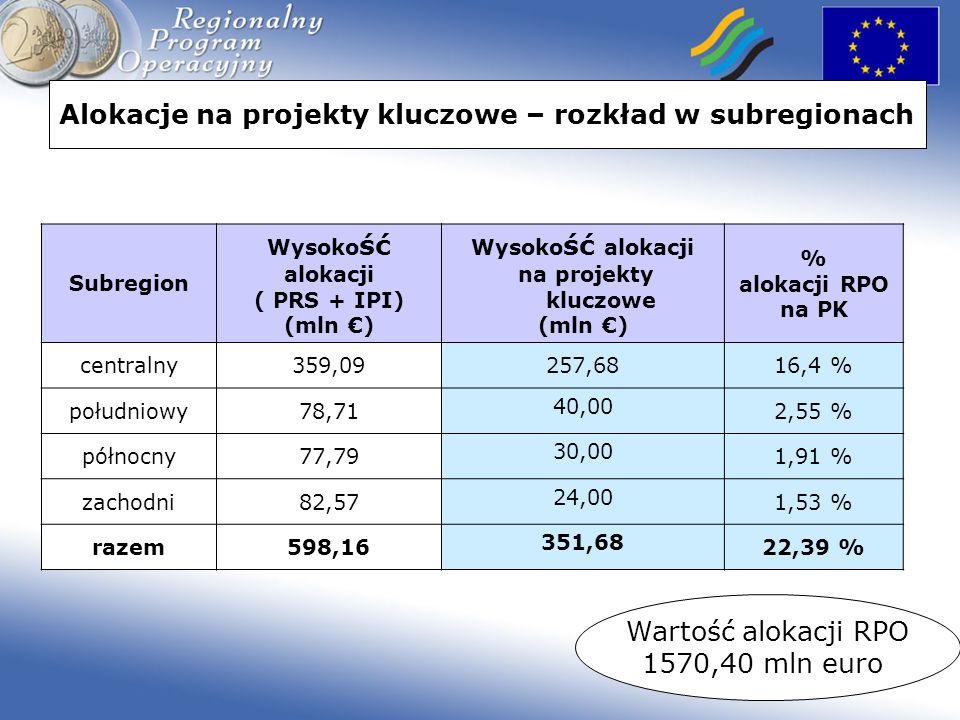 Alokacje na projekty kluczowe – rozkład w subregionach Subregion Wysoko ść alokacji ( PRS + IPI) (mln ) Wysoko ść alokacji na projekty kluczowe (mln )
