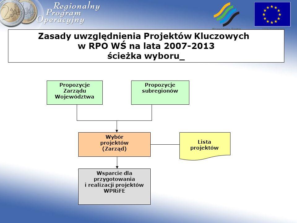 Zasady uwzględnienia Projektów Kluczowych w RPO WŚ na lata 2007-2013 ścieżka wyboru Lista projektów Wybór projektów (Zarząd) Propozycje Zarządu Wojewó
