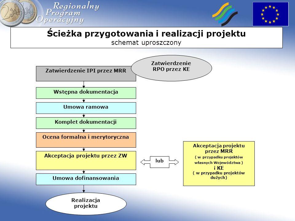 Ścieżka przygotowania i realizacji projektu schemat uproszczony Wstępna dokumentacja Umowa ramowa Komplet dokumentacji Ocena formalna i merytoryczna A