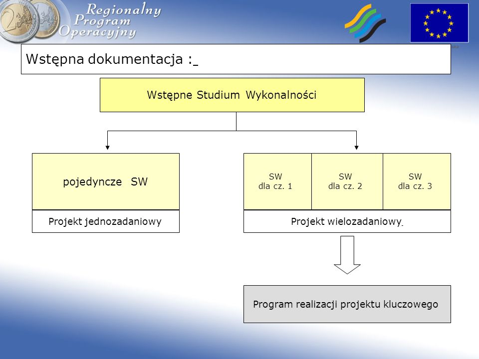 Wstępna dokumentacja : Wstępne Studium Wykonalności SW dla cz. 1 pojedyncze SW Program realizacji projektu kluczowego SW dla cz. 2 SW dla cz. 3 Projek