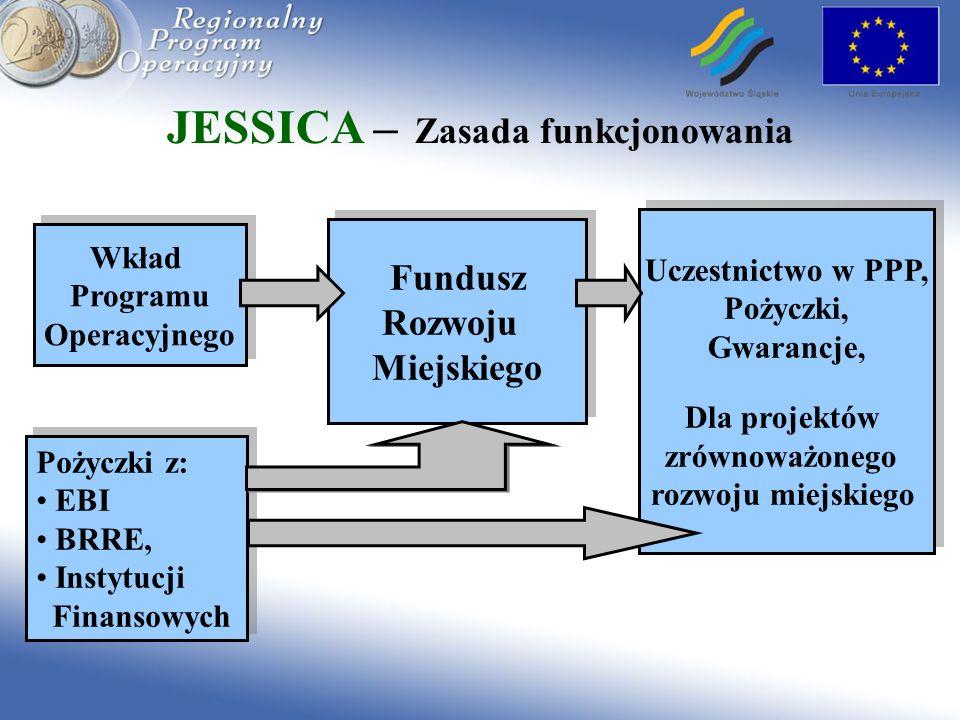 JESSICA – Zasada funkcjonowania Wkład Programu Operacyjnego Wkład Programu Operacyjnego Pożyczki z: EBI BRRE, Instytucji Finansowych Pożyczki z: EBI B