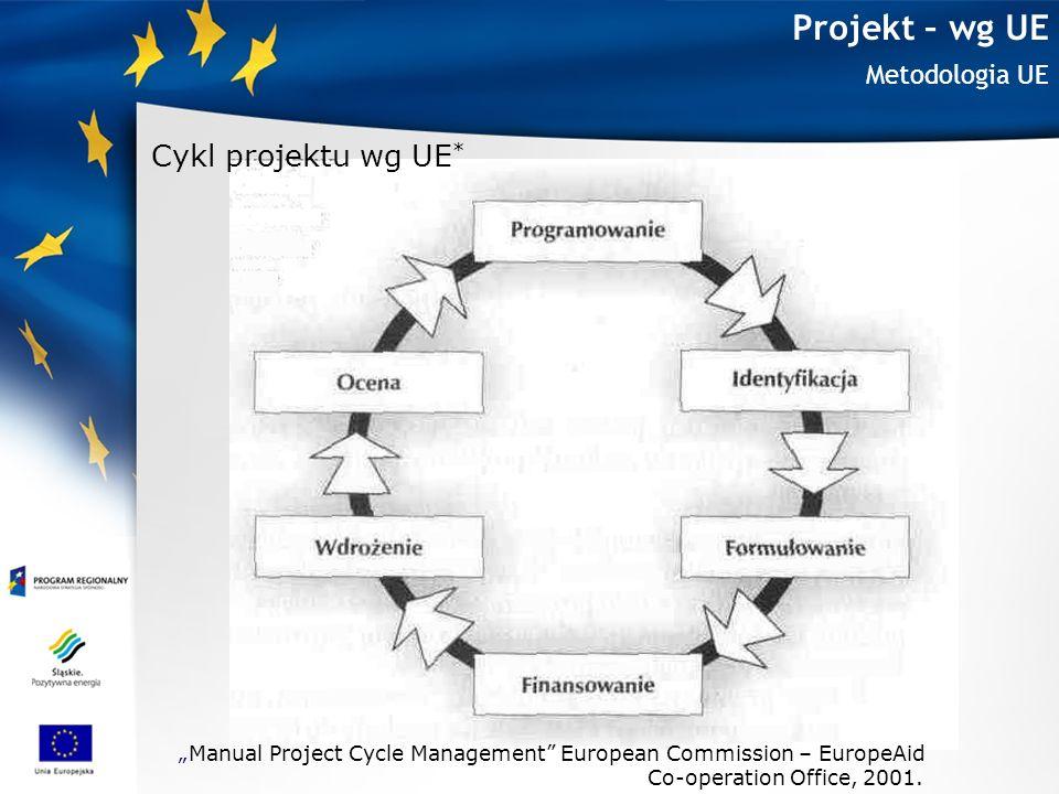 Projekt – wg UE Metodologia - programowanie Programowanie – planowanie Stanowi ono punkt wyjścia w procesie realizacji projektu.