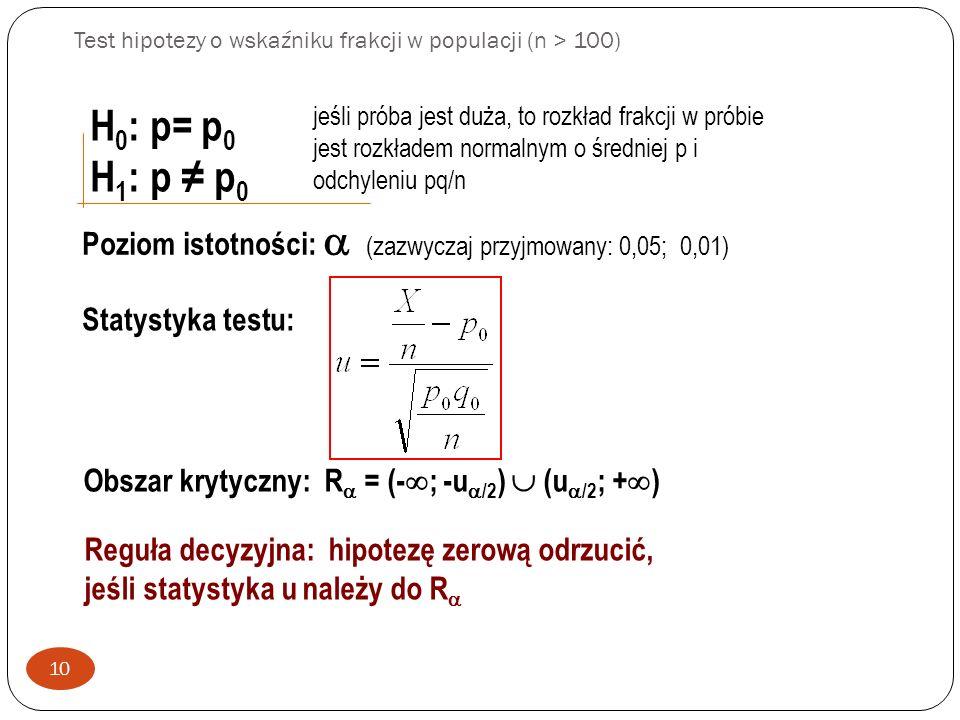 Test hipotezy o wskaźniku frakcji w populacji (n > 100) 10 H 0 : p= p 0 H 1 : p p 0 jeśli próba jest duża, to rozkład frakcji w próbie jest rozkładem normalnym o średniej p i odchyleniu pq/n Poziom istotności: (zazwyczaj przyjmowany: 0,05; 0,01) Statystyka testu: Obszar krytyczny: R = (- ; -u /2 ) (u /2 ; + ) Reguła decyzyjna: hipotezę zerową odrzucić, jeśli statystyka u należy do R
