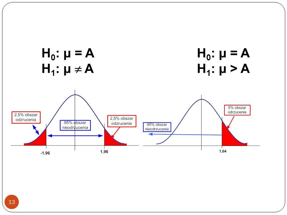 13 H 0 : μ = A H 1 : μ > A H 0 : μ = A H 1 : μ A