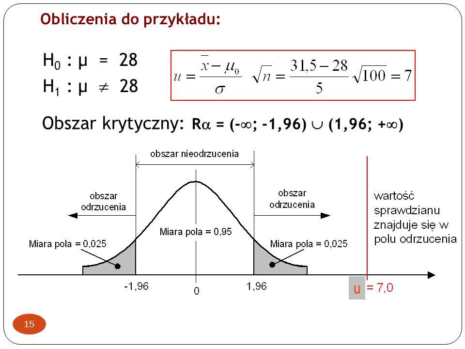 15 u H 0 : µ = 28 H 1 : µ 28 Obszar krytyczny: R = (- ; -1,96) (1,96; + ) Obliczenia do przykładu: