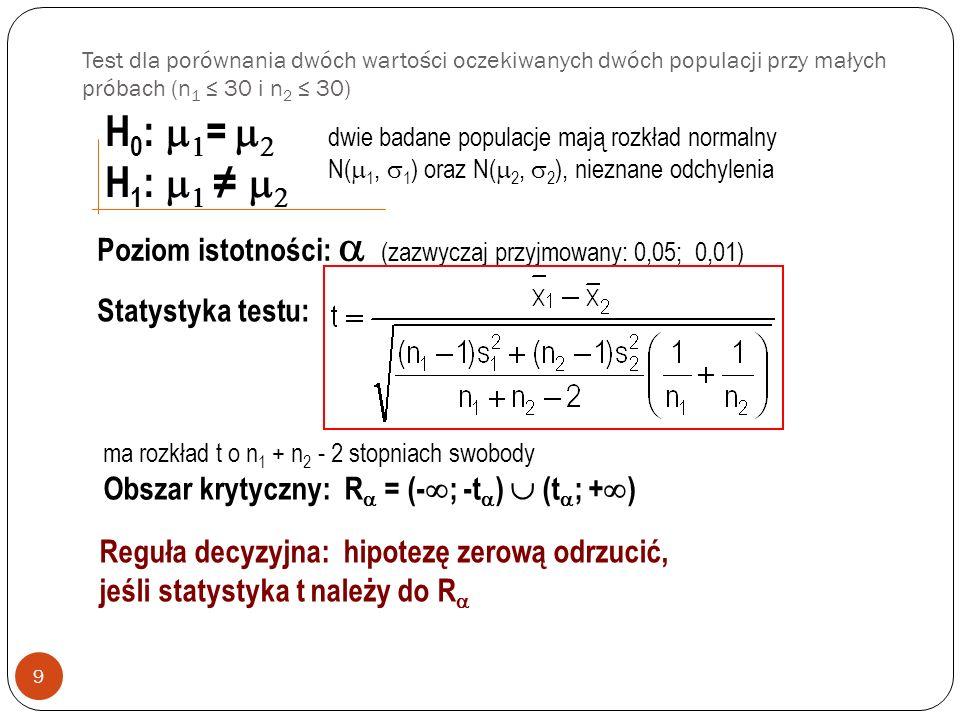 Test dla porównania dwóch wartości oczekiwanych dwóch populacji przy małych próbach (n 1 30 i n 2 30) 9 H 0 : = H 1 : Poziom istotności: (zazwyczaj przyjmowany: 0,05; 0,01) Statystyka testu: Obszar krytyczny: R = (- ; -t ) (t ; + ) Reguła decyzyjna: hipotezę zerową odrzucić, jeśli statystyka t należy do R dwie badane populacje mają rozkład normalny N( 1, 1 ) oraz N( 2, 2 ), nieznane odchylenia ma rozkład t o n 1 + n 2 - 2 stopniach swobody