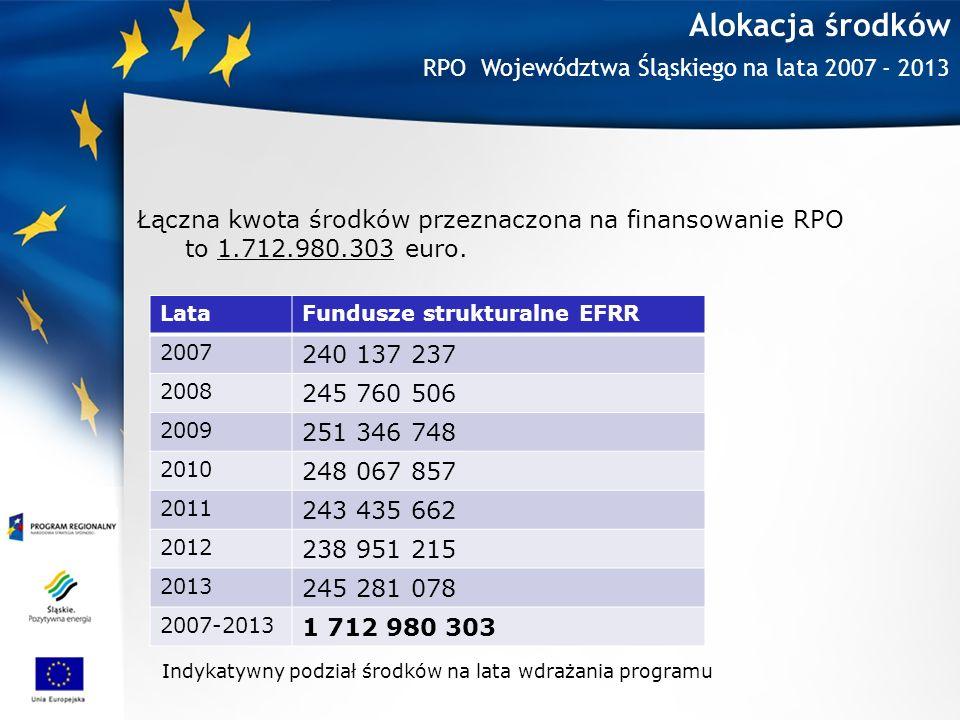 Alokacja środków Łączna kwota środków przeznaczona na finansowanie RPO to 1.712.980.303 euro.