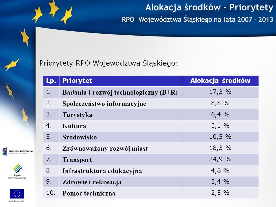 Alokacja środków - Priorytety Priorytety RPO Województwa Śląskiego: RPO Województwa Śląskiego na lata 2007 - 2013 Lp.PriorytetAlokacja środków 1.