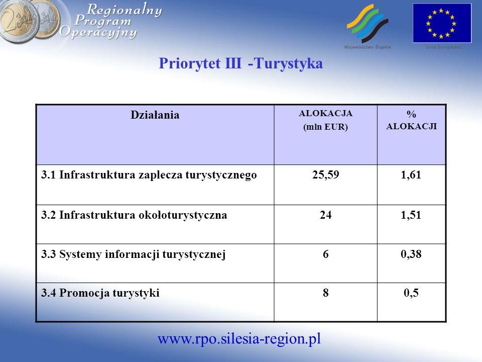 www.rpo.silesia-region.pl Priorytet III -Turystyka Działania ALOKACJA (mln EUR) % ALOKACJI 3.1 Infrastruktura zaplecza turystycznego25,591,61 3.2 Infr