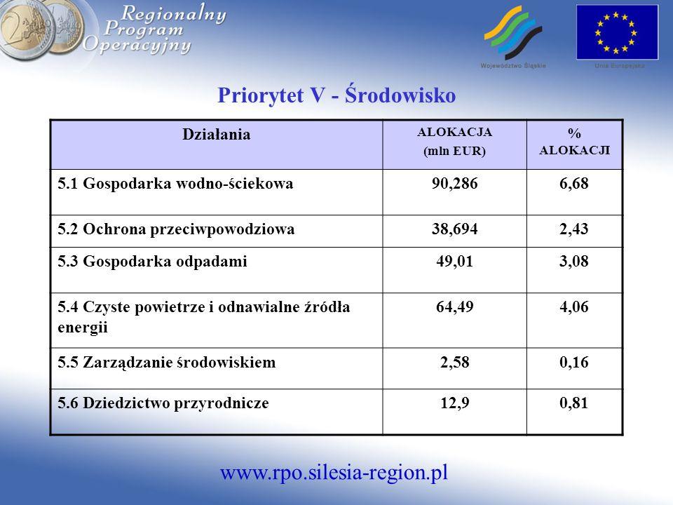www.rpo.silesia-region.pl Priorytet V - Środowisko Działania ALOKACJA (mln EUR) % ALOKACJI 5.1 Gospodarka wodno-ściekowa90,2866,68 5.2 Ochrona przeciw