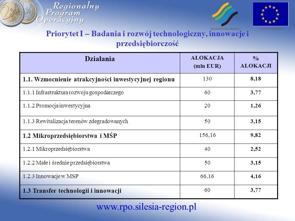 www.rpo.silesia-region.pl Priorytet I – Badania i rozwój technologiczny, innowacje i przedsiębiorczość Działania ALOKACJA (mln EUR) % ALOKACJI 1.1. Wz