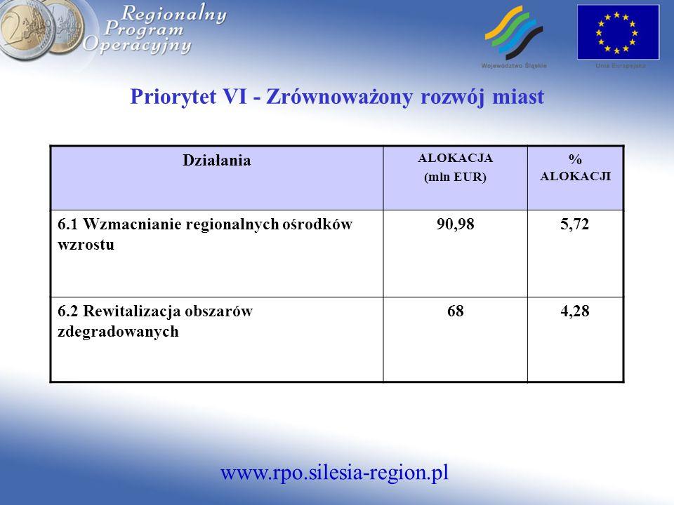 www.rpo.silesia-region.pl Priorytet VI - Zrównoważony rozwój miast Działania ALOKACJA (mln EUR) % ALOKACJI 6.1 Wzmacnianie regionalnych ośrodków wzros