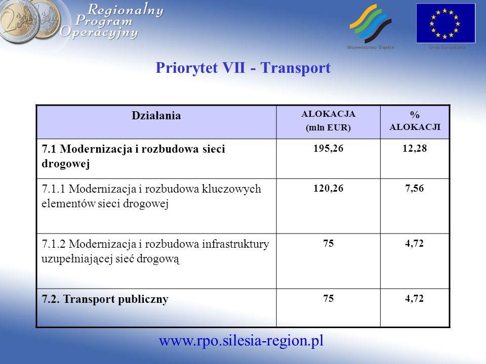www.rpo.silesia-region.pl Priorytet VII - Transport Działania ALOKACJA (mln EUR) % ALOKACJI 7.1 Modernizacja i rozbudowa sieci drogowej 195,2612,28 7.