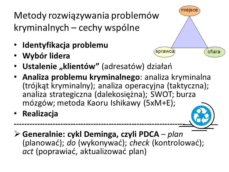 Metody rozwiązywania problemów kryminalnych – cechy wspólne Identyfikacja problemu Wybór lidera Ustalenie klientów (adresatów) działań Analiza problemu kryminalnego: analiza kryminalna (trójkąt kryminalny); analiza operacyjna (taktyczna); analiza strategiczna (dalekosiężna); SWOT; burza mózgów; metoda Kaoru Ishikawy (5xM+E); Realizacja ------------------------------------------------------------------- Generalnie: cykl Deminga, czyli PDCA – plan (planować); do (wykonywać); check (kontrolować); act (poprawiać, aktualizować plan) sprawca miejsce ofiara