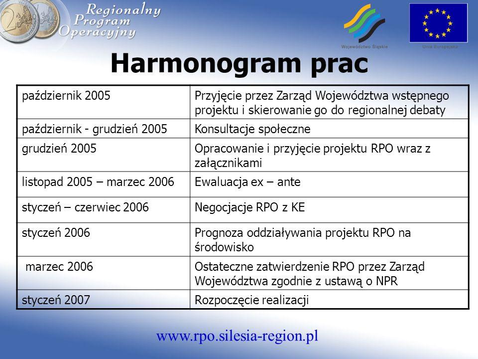www.rpo.silesia-region.pl Układ RPO 2007-2013 Priorytety 1.Ochrona środowiska i przestrzeń, 2.Infrastruktura transportowa, 3.Infrastruktura społeczna, 4.Gospodarka i innowacje, 5.Zasoby ludzkie, 6.Pomoc techniczna.