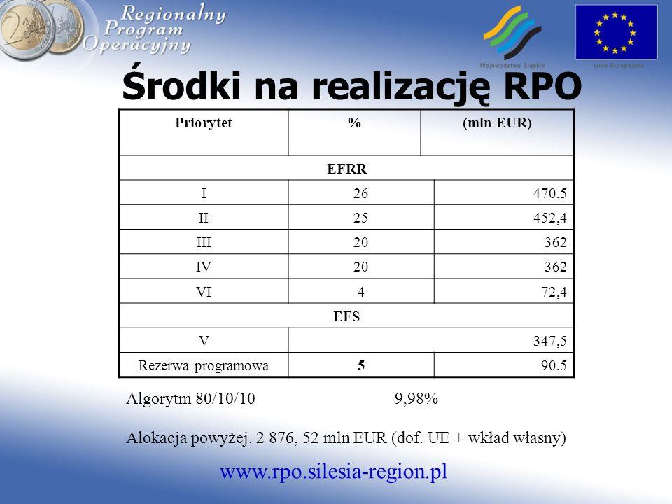 www.rpo.silesia-region.pl Środki na realizację RPO Priorytet%(mln EUR) EFRR I26470,5 II25452,4 III20362 IV20362 VI472,4 EFS V347,5 Rezerwa programowa590,5 Algorytm 80/10/10 9,98% Alokacja powyżej.