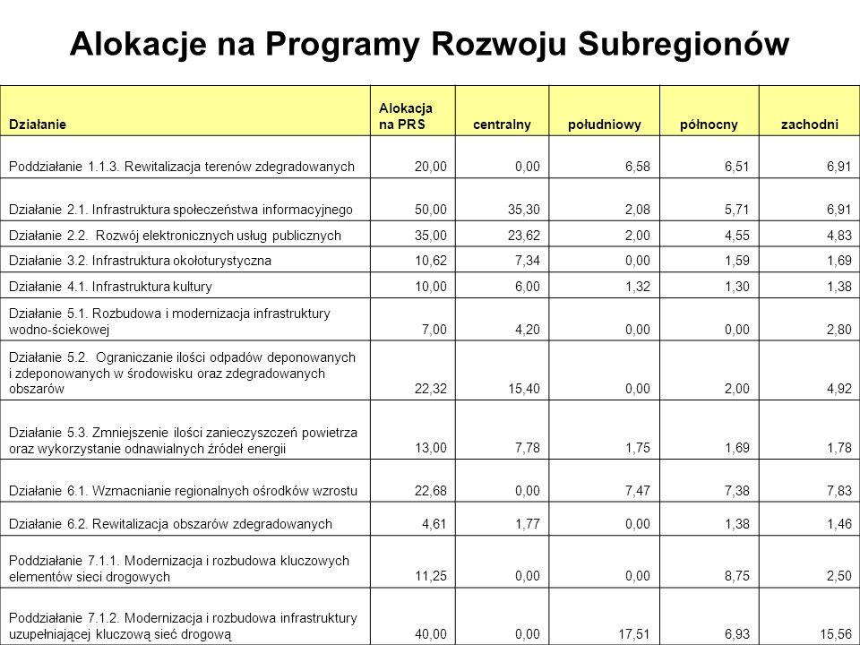 Alokacje na Programy Rozwoju Subregionów Działanie Alokacja na PRScentralnypołudniowypółnocnyzachodni Poddziałanie 1.1.3.