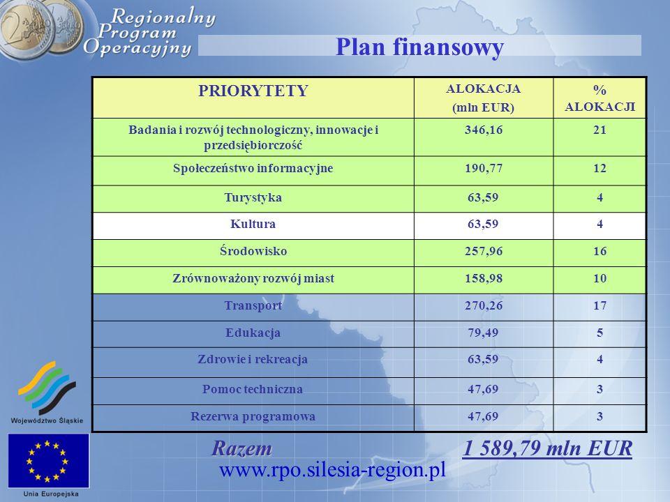 www.rpo.silesia-region.pl Plan finansowy PRIORYTETY ALOKACJA (mln EUR) % ALOKACJI Badania i rozwój technologiczny, innowacje i przedsiębiorczość 346,1