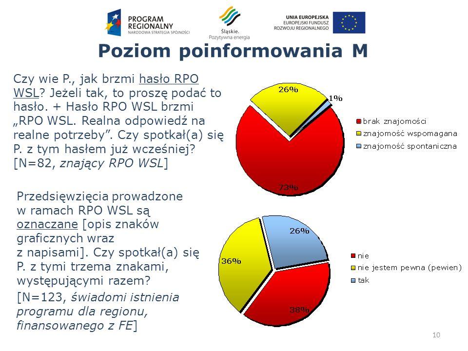 Poziom poinformowania M Przedsięwzięcia prowadzone w ramach RPO WSL są oznaczane [opis znaków graficznych wraz z napisami]. Czy spotkał(a) się P. z ty