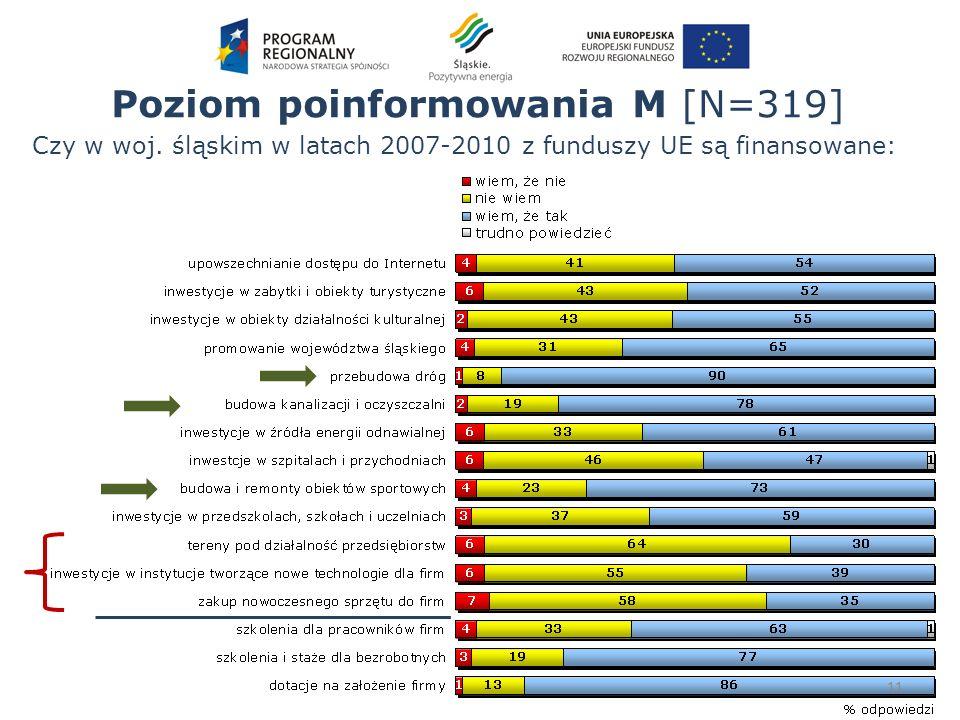 Poziom poinformowania M [N=319] 11 Czy w woj. śląskim w latach 2007-2010 z funduszy UE są finansowane:
