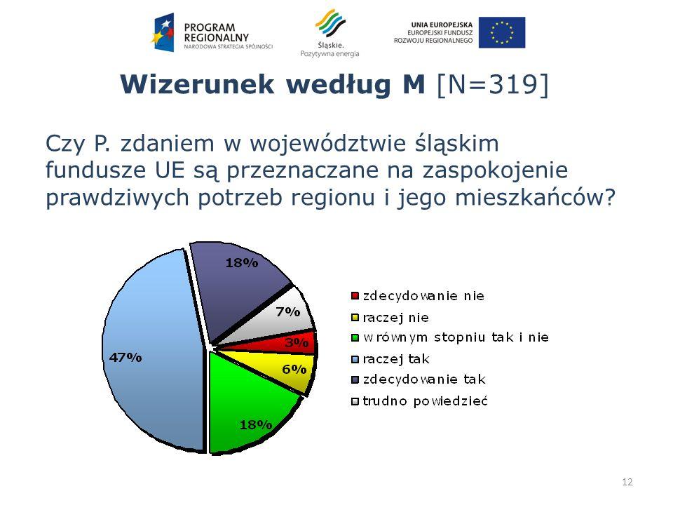 Wizerunek według M [N=319] 12 Czy P. zdaniem w województwie śląskim fundusze UE są przeznaczane na zaspokojenie prawdziwych potrzeb regionu i jego mie