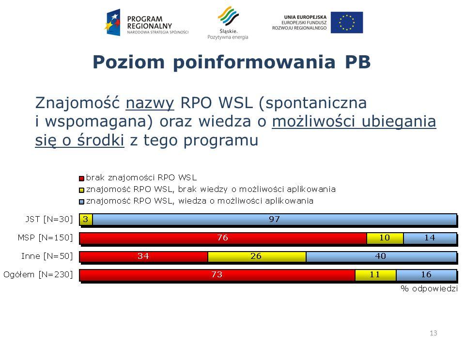 Poziom poinformowania PB 13 Znajomość nazwy RPO WSL (spontaniczna i wspomagana) oraz wiedza o możliwości ubiegania się o środki z tego programu