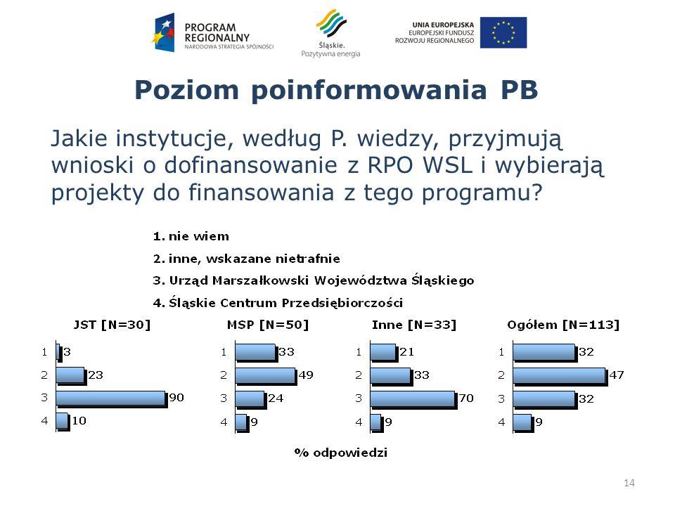 Poziom poinformowania PB 14 Jakie instytucje, według P. wiedzy, przyjmują wnioski o dofinansowanie z RPO WSL i wybierają projekty do finansowania z te