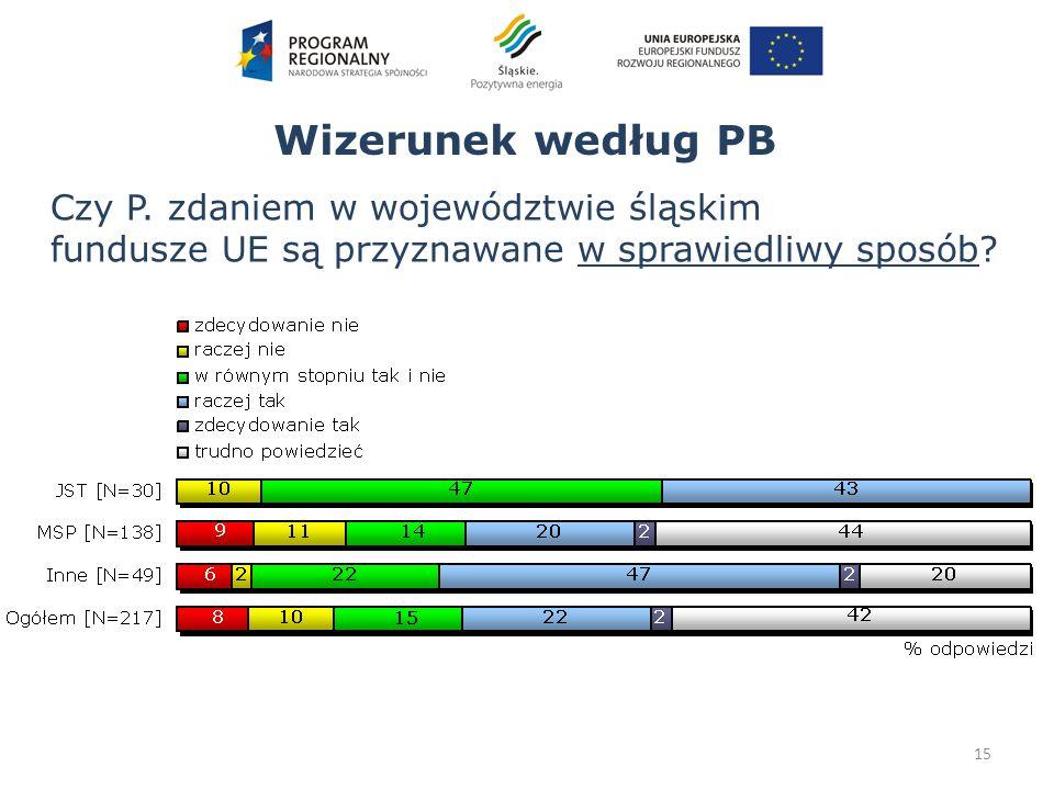 Wizerunek według PB 15 Czy P. zdaniem w województwie śląskim fundusze UE są przyznawane w sprawiedliwy sposób?