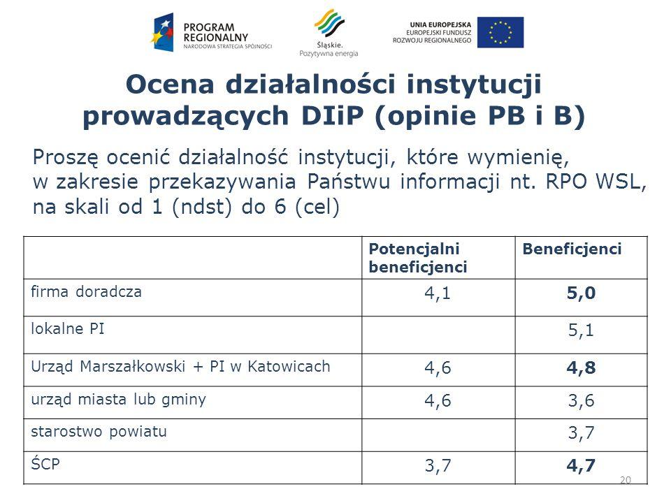 Ocena działalności instytucji prowadzących DIiP (opinie PB i B) 20 Potencjalni beneficjenci Beneficjenci firma doradcza 4,15,0 lokalne PI 5,1 Urząd Marszałkowski + PI w Katowicach 4,64,8 urząd miasta lub gminy 4,63,6 starostwo powiatu 3,7 ŚCP 3,74,7 Proszę ocenić działalność instytucji, które wymienię, w zakresie przekazywania Państwu informacji nt.