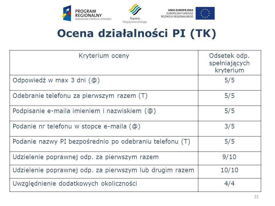 Ocena działalności PI (TK) 21 Kryterium ocenyOdsetek odp. spełniających kryterium Odpowiedź w max 3 dni (@)5/5 Odebranie telefonu za pierwszym razem (