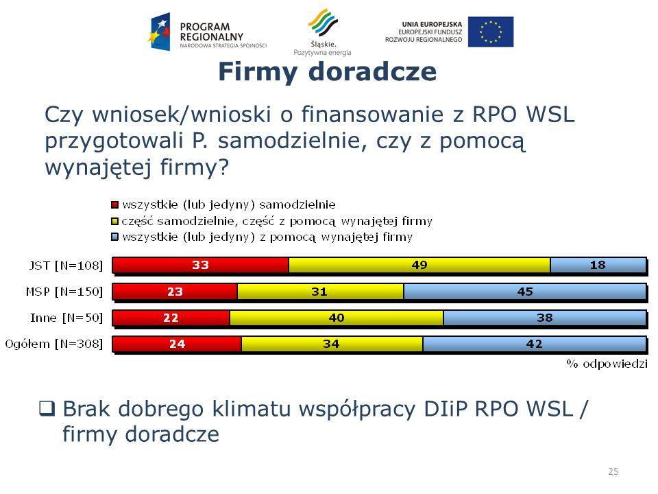 Firmy doradcze 25 Czy wniosek/wnioski o finansowanie z RPO WSL przygotowali P. samodzielnie, czy z pomocą wynajętej firmy? Brak dobrego klimatu współp