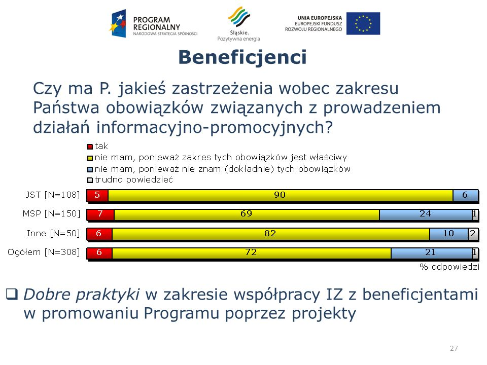 Beneficjenci 27 Czy ma P. jakieś zastrzeżenia wobec zakresu Państwa obowiązków związanych z prowadzeniem działań informacyjno-promocyjnych? Dobre prak