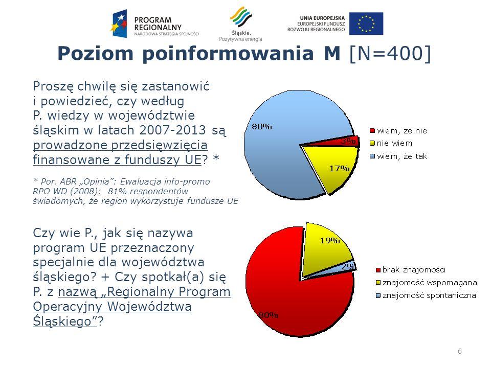 Poziom poinformowania M [N=400] Czy wie P., jak się nazywa program UE przeznaczony specjalnie dla województwa śląskiego? + Czy spotkał(a) się P. z naz